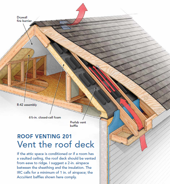 Аэроторы Shingle Vent II